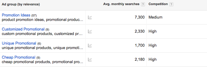 google keyword planner, so for promotional distributors